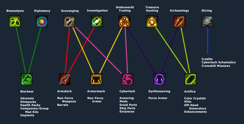 the 3 crew skill categories swtor